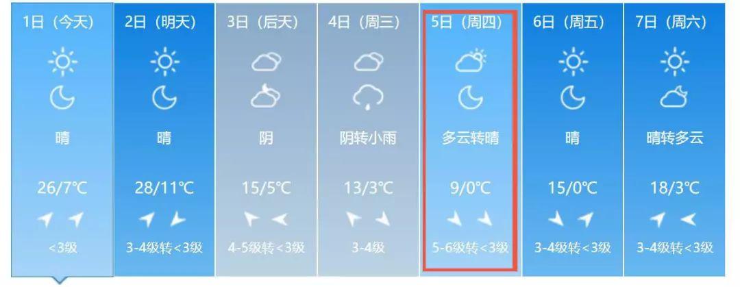 太原人,强冷空气来袭!清明期间狂降19℃......