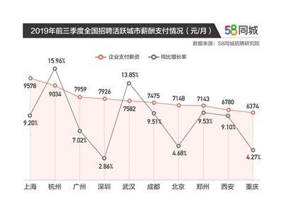 报告:广州企业招聘活跃度最高 上海支付月薪近万|月薪