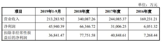 怎样注销全民彩票可靠吗-周杰伦,吴亦凡,陈建州……谁是娱乐圈的篮球高手?