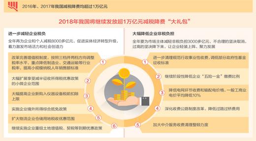 来源:2018年《政府工作报告》、国家统计局