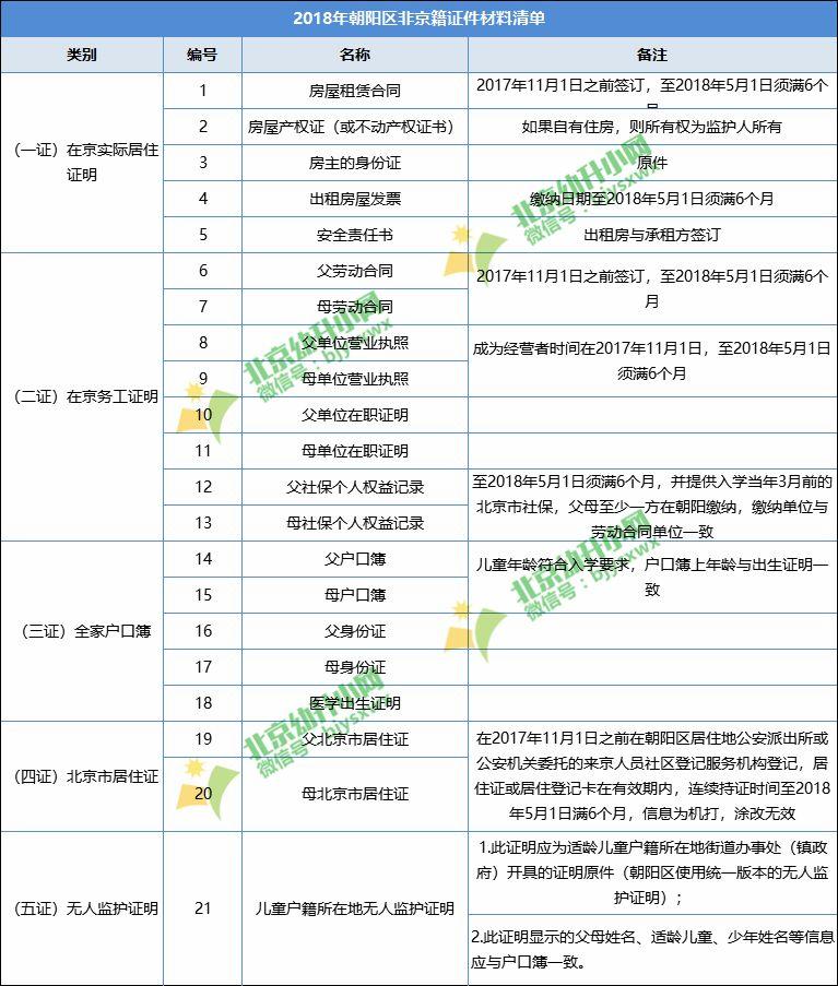 【热门】2019年朝阳区幼升小,这些证件材料你准备好了么?