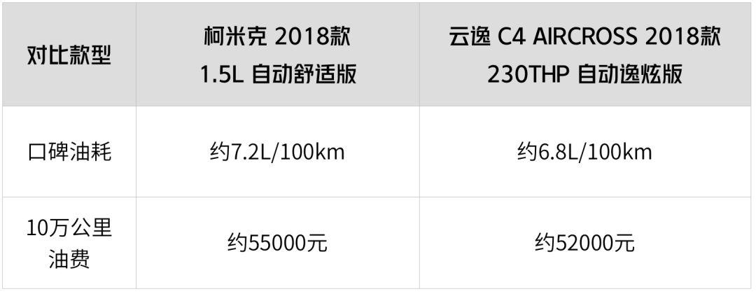 10万出头不想买国产,这2台合资SUV有颜又有料,都是今年刚上市!