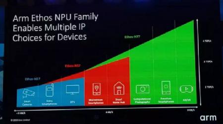 ARM发布G57 GPU等四款新设计 侧重AI能效提升30%