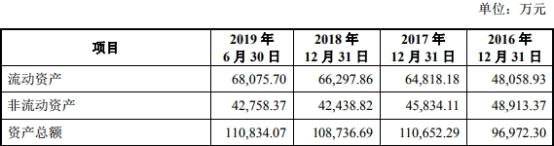 澳门新濠娱乐真人,2019年10月24日南阳市挂牌1宗住宅用地 起始价9900.00万元
