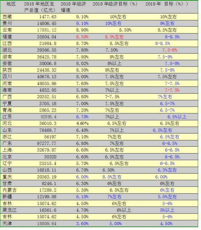 2019各省区经济排行榜_2016年各省区市GDP排行出炉 广东经济总量蝉联第一