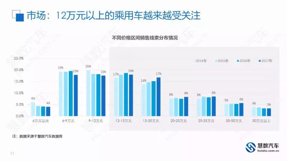 消费升级·数据篇|J.D.Power资深研究总监谢娟:三大数据解析汽车消费升级