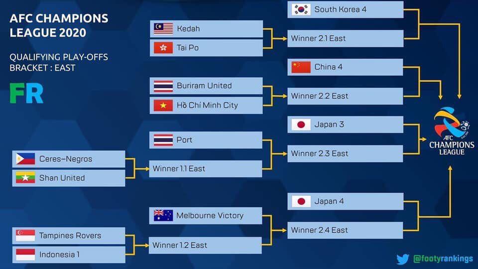 外媒预测亚冠资格赛对阵:中超球队或将对阵泰国武里南