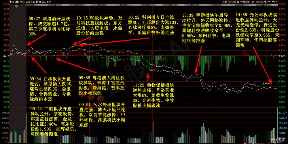 涨停股复盘丨指数下跌热点稀疏,短线情绪回温明显