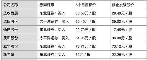 壹号亚洲·甘肃省生猪及猪肉价格正呈现高位回落趋势