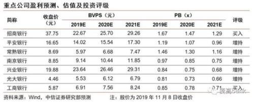 中信证券2020年银行业投资策略:追寻确定性