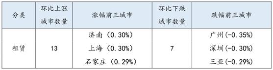 春节期间13城房租微涨,你那里涨价了吗?