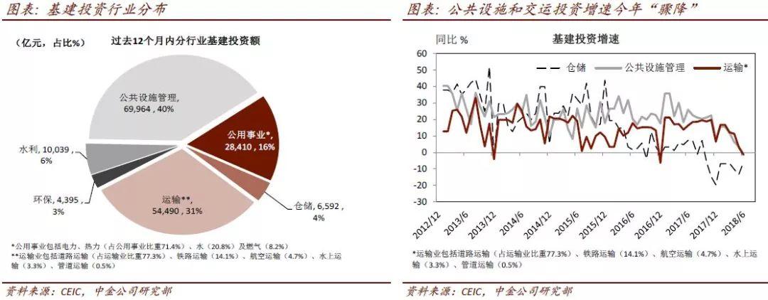 """中金:近期政策""""稳增长"""" 加速基建支出将投向何方?"""