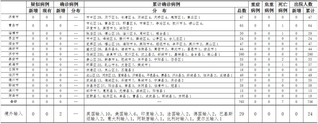 2020年5月30日0时至24时山东省新型冠状病毒肺炎疫情情况图片