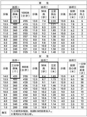 2020年南京中考体育考试办法公布要求变高