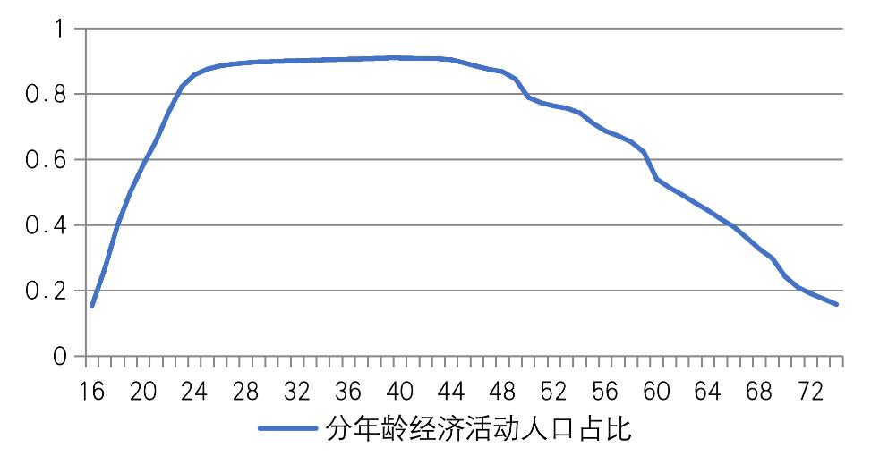 人口结构分析_2019年中国健康保险市场调查研究与发展趋势预测报告