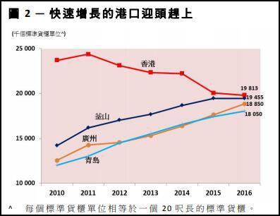 2018年全球前20大集装箱港口预测报告发布:香港港口将现负增长