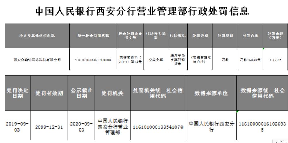 西安众鑫达网络公司遭央行处罚 因违法开具空头支票