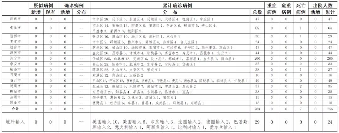 赢咖3官网:时山东省新型赢咖3官网冠状病图片