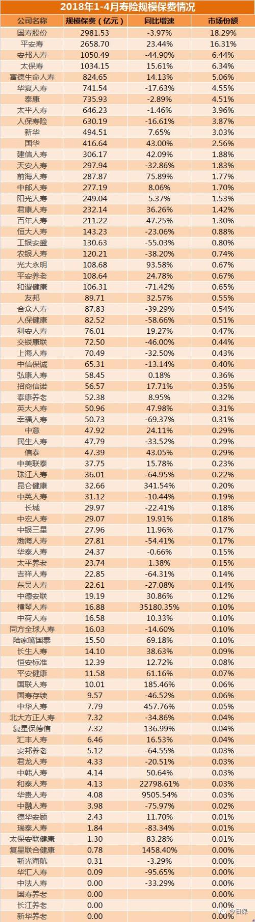 4月保费出炉:15家产险公司负增长 安邦最为严峻