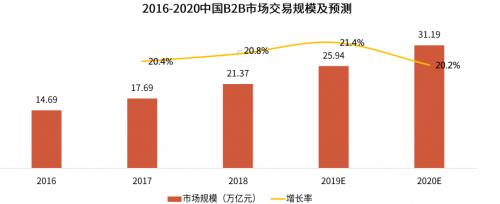 上半年中国企业采购研究报告发布 苏宁B2B线上使用满意度最高
