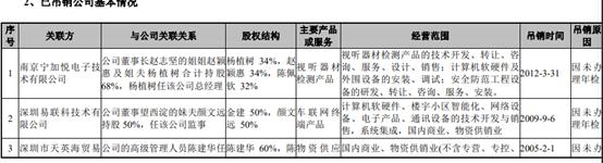 """锐明技术IPO:""""神秘人""""若隐若现,上市后将获利百倍?董事长家族企业吊销5年仍为供应商!"""