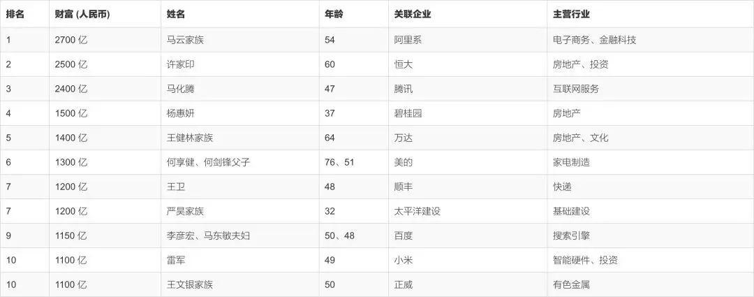 ▲ 2018胡润百富榜,王文银家族与雷军并列第10