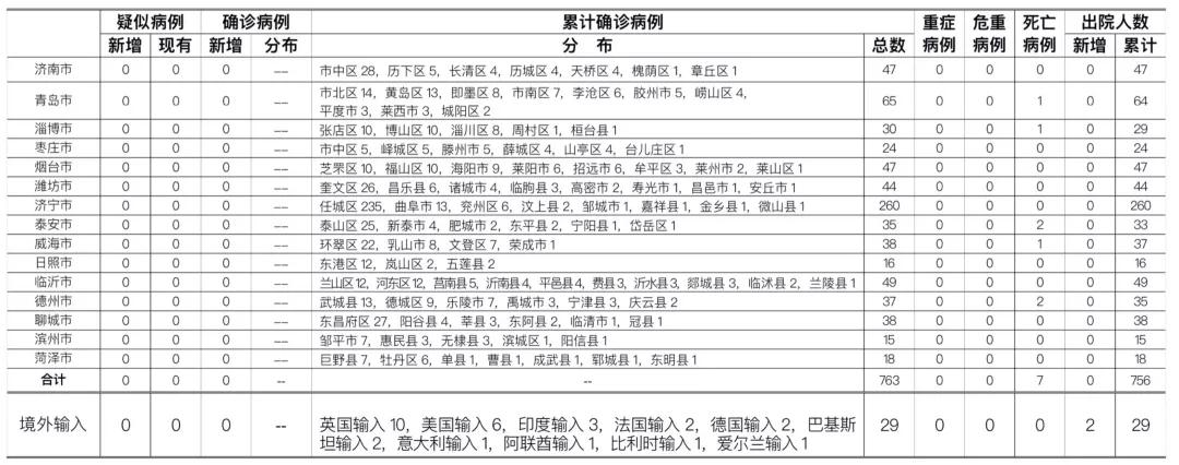 2020年6月19日0时至24时山东省新型冠状病毒肺炎疫情情况图片