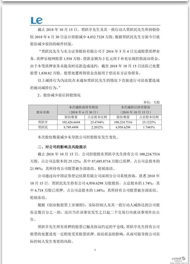 乐视网:贾跃亭、贾跃民所持公司股票被全部冻结