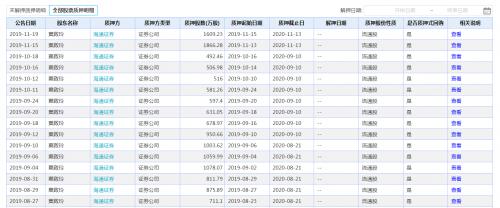 """益佰制药:控股股东质押压力""""乌云压顶"""" 一季度营收0元子公司遭注销"""