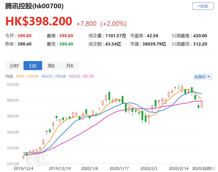港股异动丨腾讯涨2%领涨恒指成分股 《王者荣耀》1月流水或达92亿