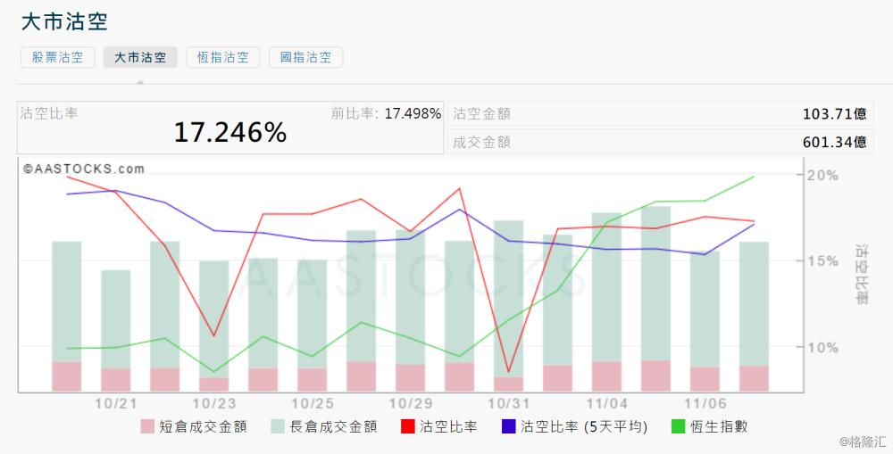 11月7日港股沽空统计:希慎兴业(0014.HK)今日沽空比率最高
