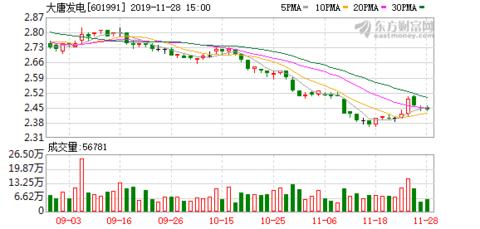 大唐发电:股东拟减持不超0.97%股份