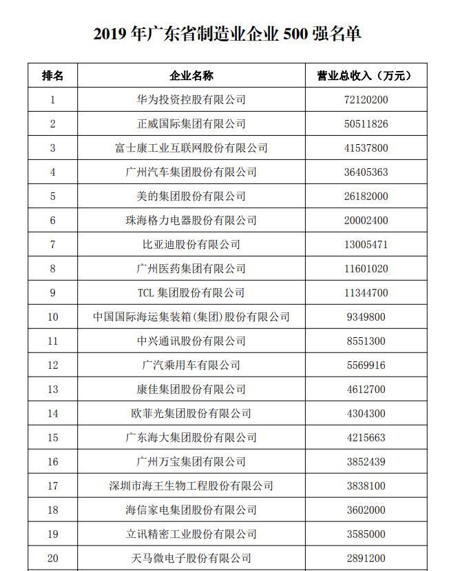 广东制造业500强新鲜出炉 9公司营业收入超过1000亿元