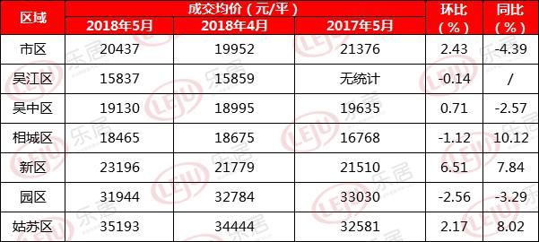 苏州最新房价地图:相城区同比去年涨幅最高 园区降幅最大
