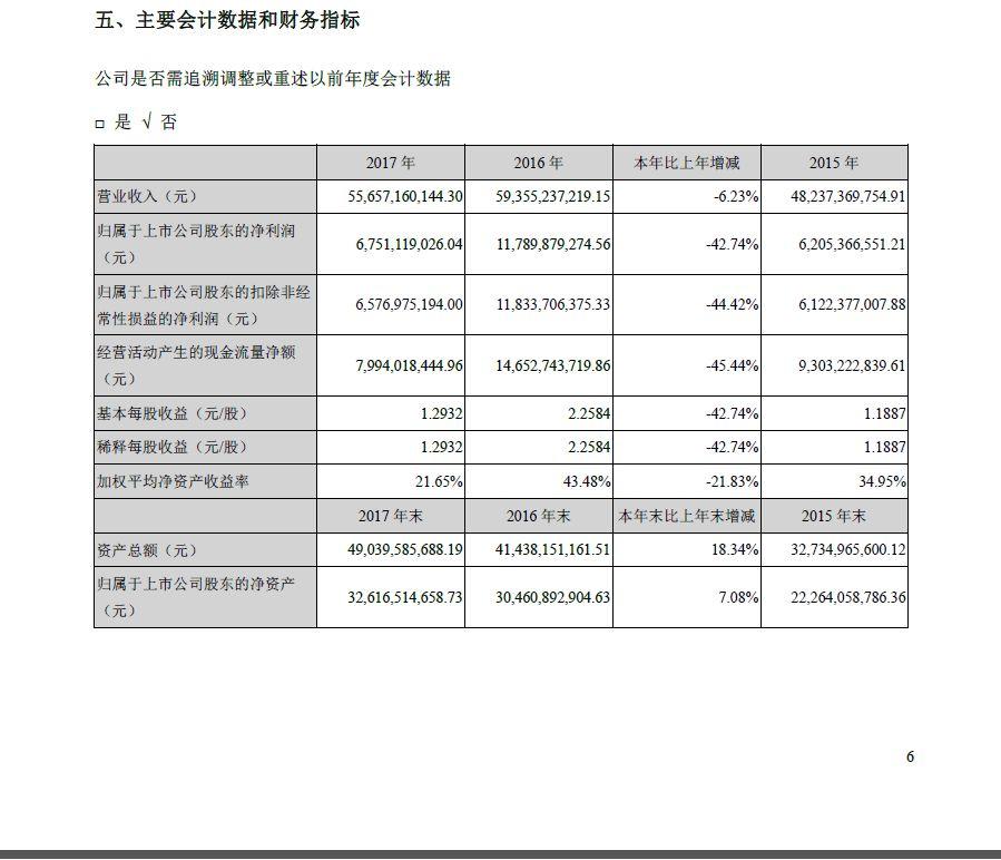 养猪大王的劫难:温氏股份利润跌42% 买基金期货亏损