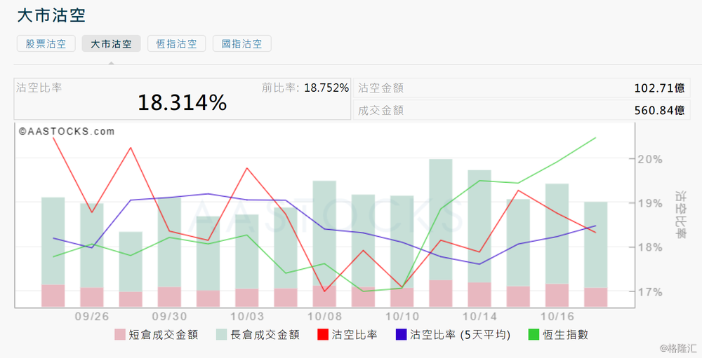 10月17日港股沽空统计:卜蜂国际(0043.HK)今日沽空比率最高