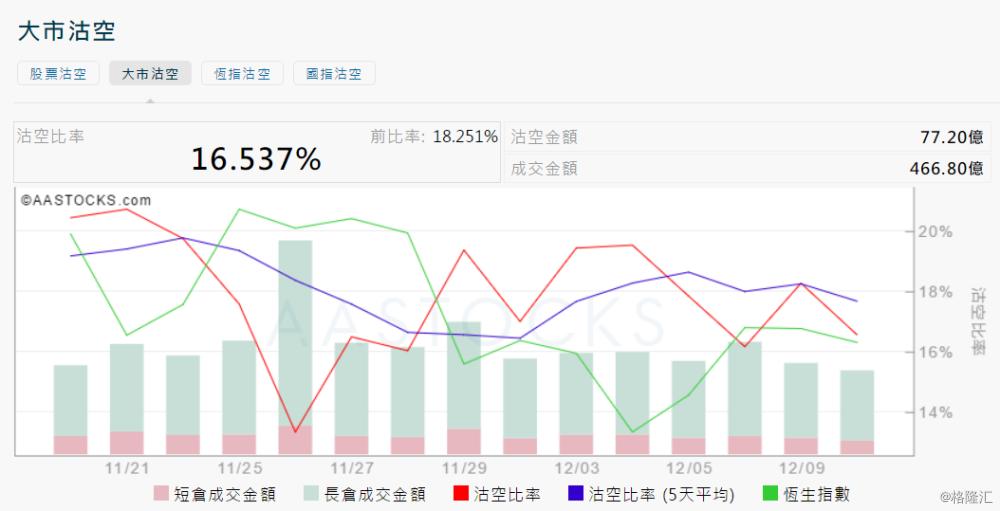 12月10日港股沽空统计:远东宏信(3360.HK)今日沽空比率最高