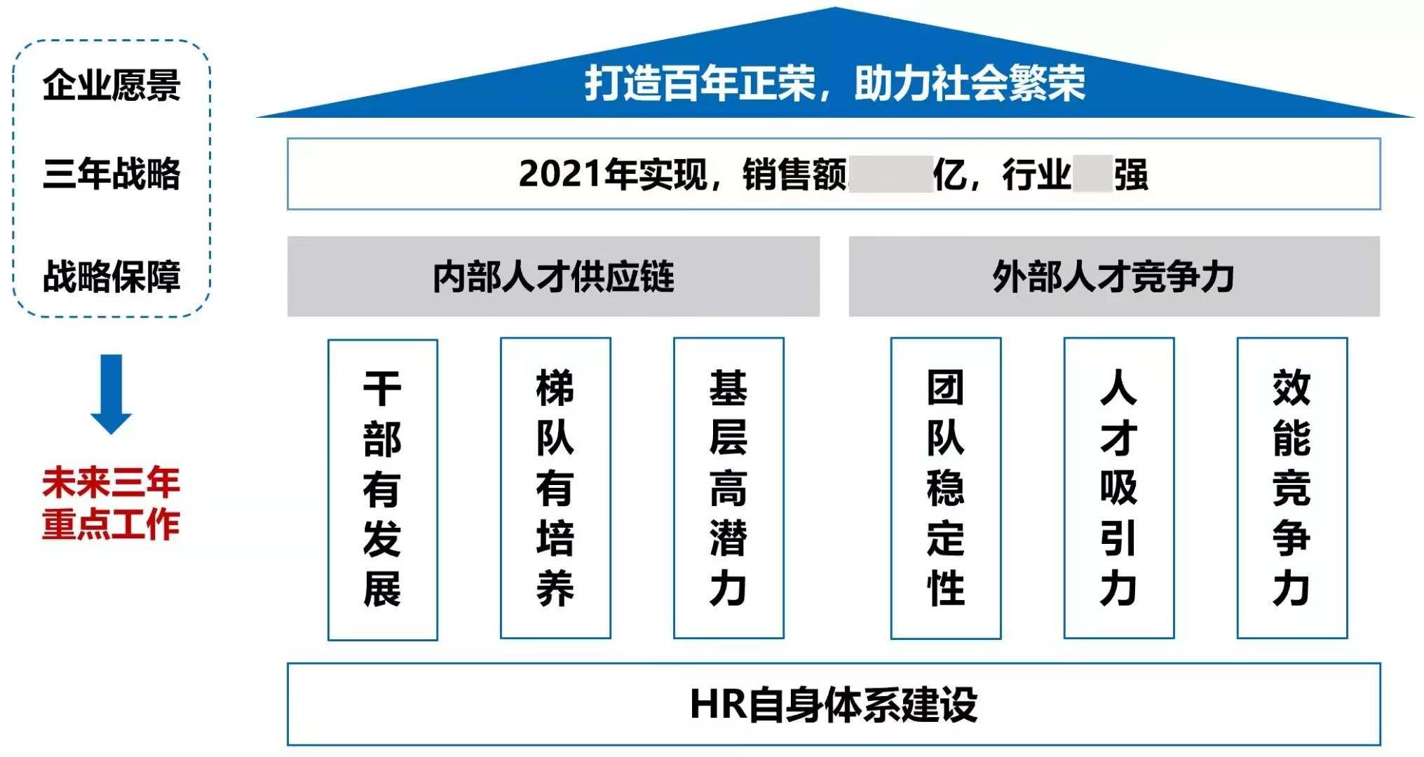 彼此成就5年后,王本龙告别正荣地产(06158)