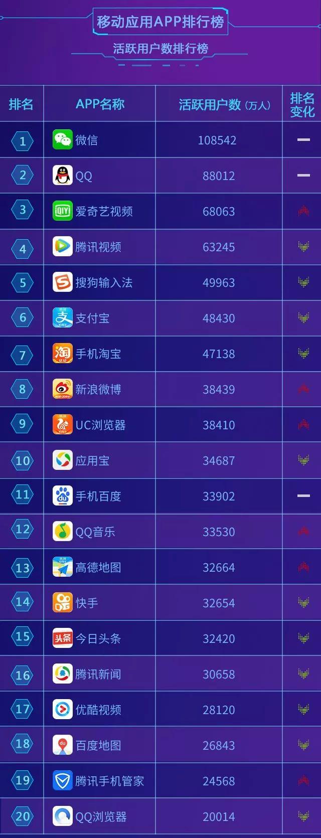 中国联通大数据: 2018年12月移动应用APP排行榜