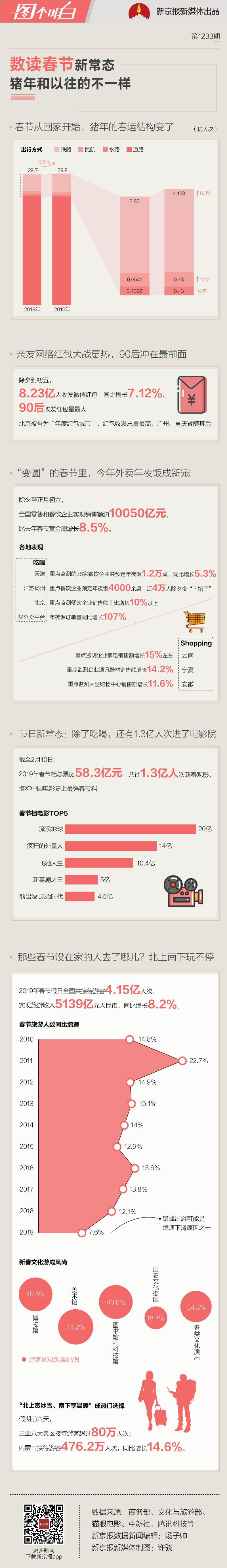 数读春节:外卖年夜饭订单翻倍、1.3亿人次进影院