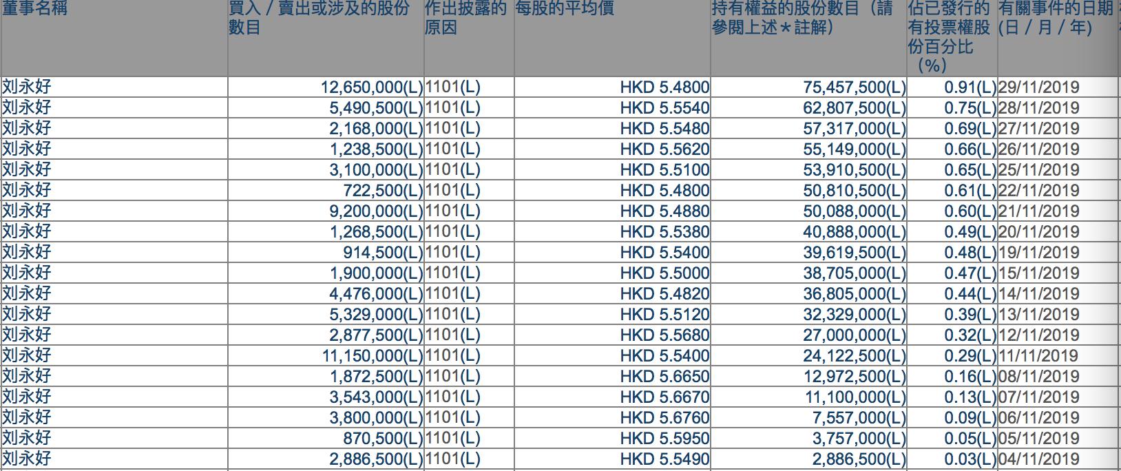 11月副董事长刘永好19次增持民生银行(01988)股票 耗资超4亿