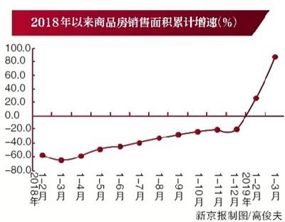 2019北京经济增长_2019世界数字经济发展峰会 北京