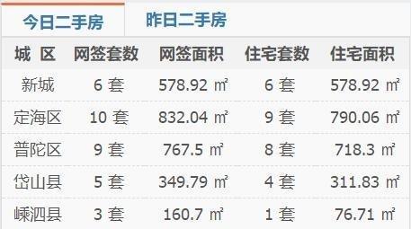 舟山楼市每日成交行情速递(2019年10月22日)