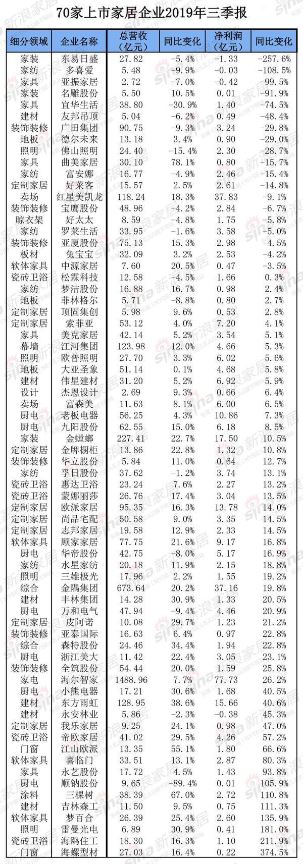 2019年三季度财报:九大定制企业仅好莱客一家利润负增长