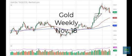 下周预测:多头在关键水平觅得支撑 这一水平恐决定黄金未来成败