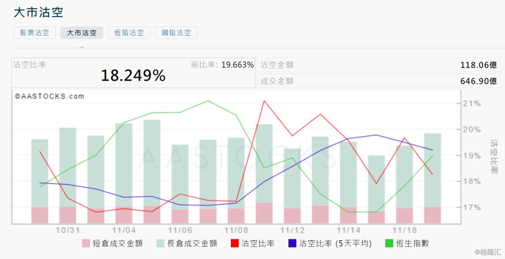 11月19日港股沽空统计:信义能源(3868.HK)今日沽空比率最高