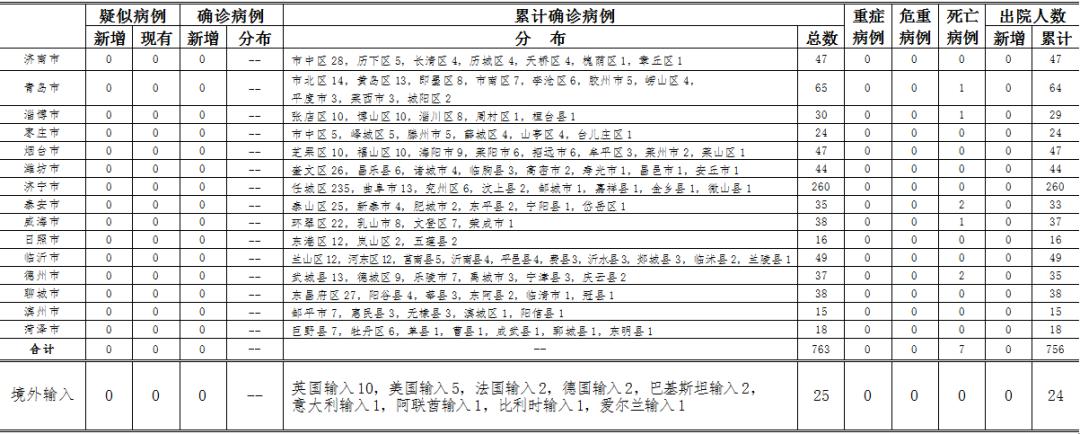 [杏悦]日0时杏悦至24时山东省新型冠图片