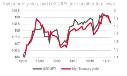 法国兴业:10年期美债收益率暗示美元/日元将跌至104一线