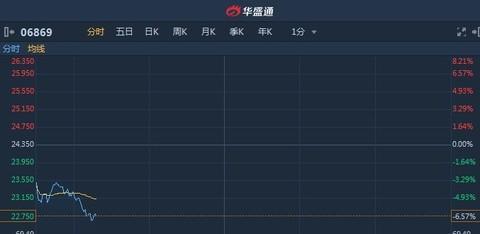 港股异动︱遭野村大幅下调评级及目标价 长飞光纤(06869)AH股同步下挫