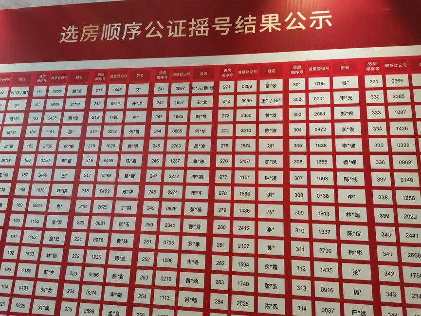深圳爆款楼盘:1508万起步 排队1小时选房2分钟